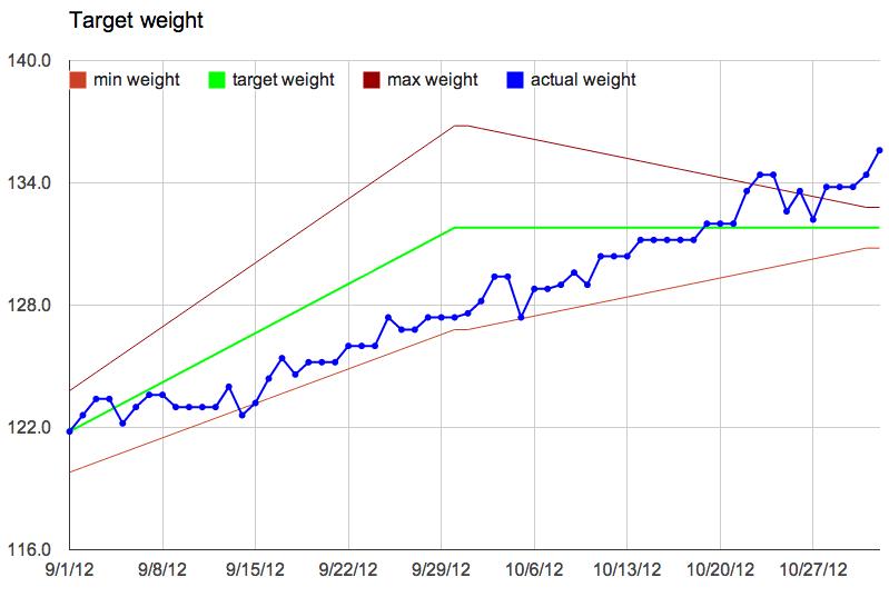 weight 11-1-12