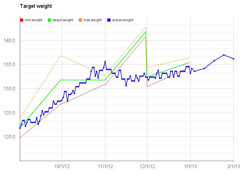 weight 2-1-13